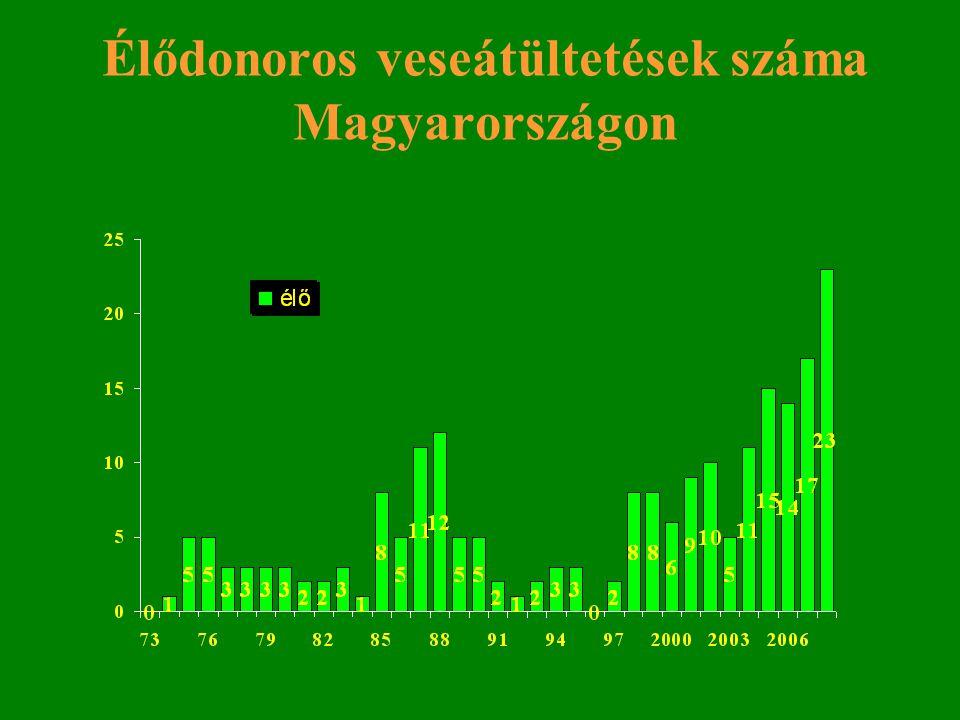 Élődonoros veseátültetések száma Magyarországon