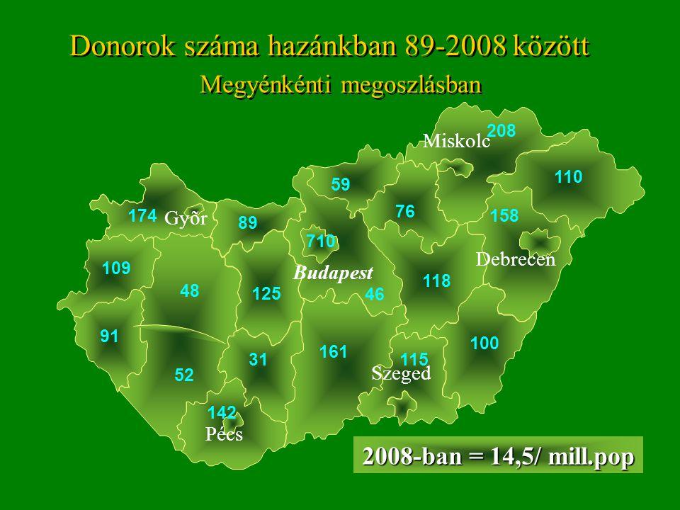 Donorok száma hazánkban 89-2008 között Megyénkénti megoszlásban Gyõr Budapest Pécs Szeged Debrecen Miskolc 76 174 109 110 158 208 115 2008-ban = 14,5/