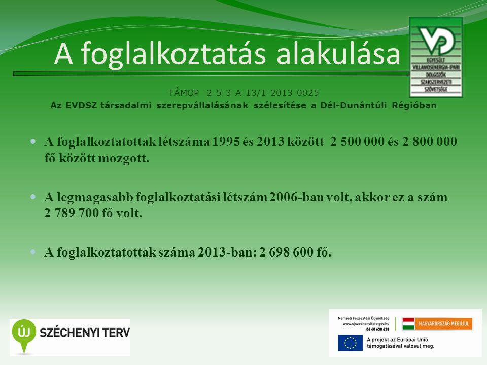 A foglalkoztatás alakulása TÁMOP -2-5-3-A-13/1-2013-0025 Az EVDSZ társadalmi szerepvállalásának szélesítése a Dél-Dunántúli Régióban A foglalkoztatottak létszáma 1995 és 2013 között 2 500 000 és 2 800 000 fő között mozgott.
