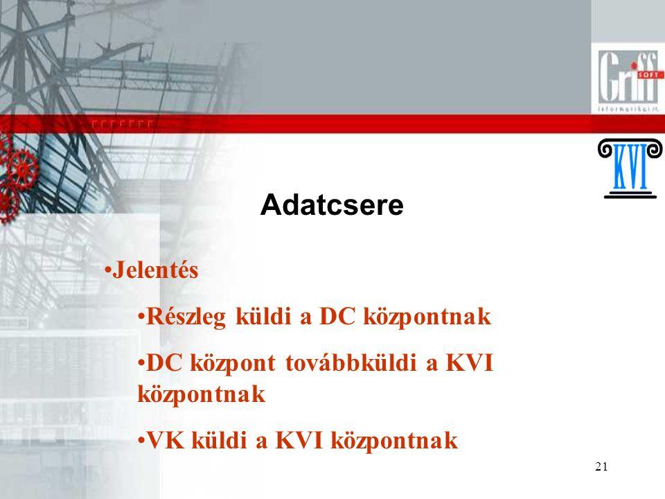 21 Adatcsere Jelentés Részleg küldi a DC központnak DC központ továbbküldi a KVI központnak VK küldi a KVI központnak