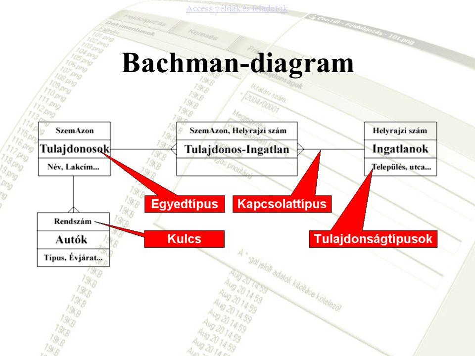 Bachman-diagram Access példák és feladatok
