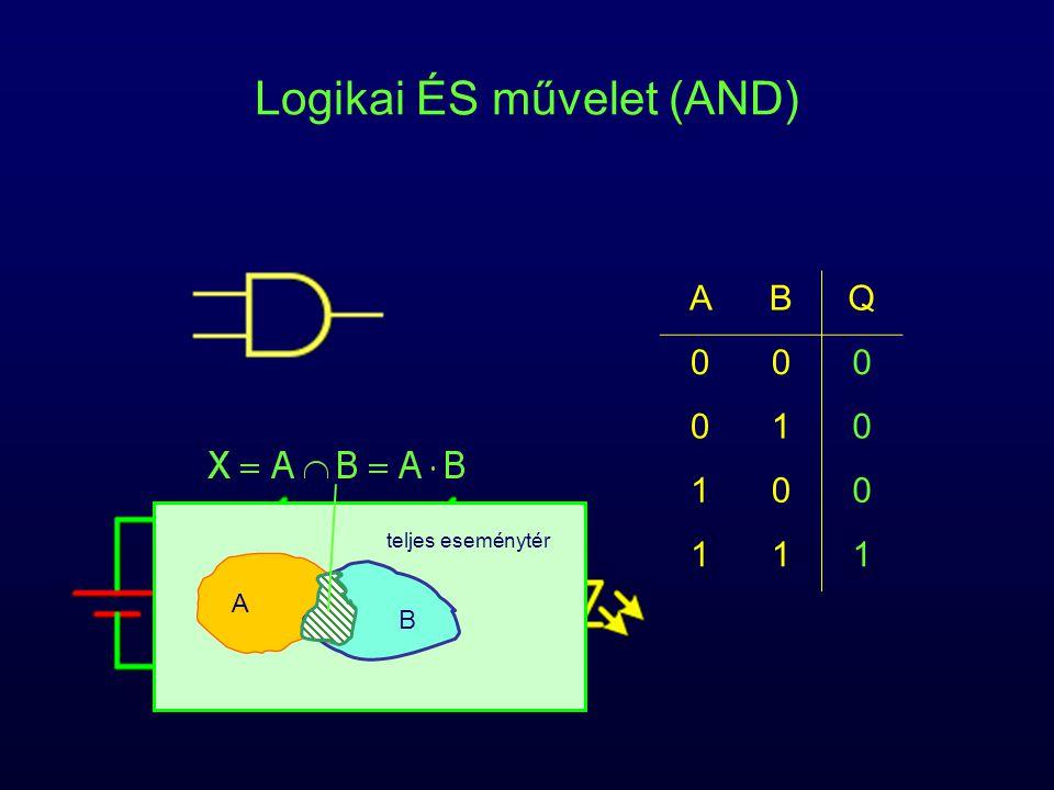Logikai ÉS művelet (AND) ABQ 000 010 100 111 teljes eseménytér A B