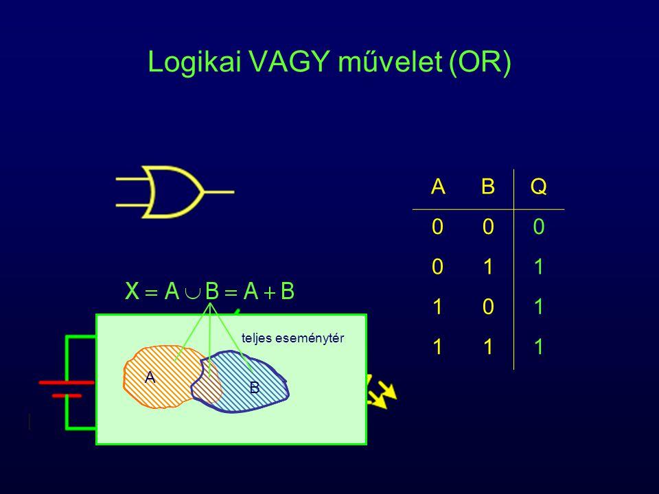Logikai VAGY művelet (OR) ABQ 000 011 101 111 teljes eseménytér AA B