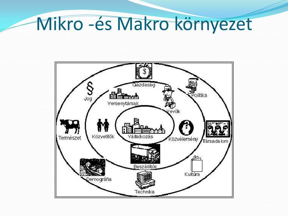 Mikro -és Makro környezet