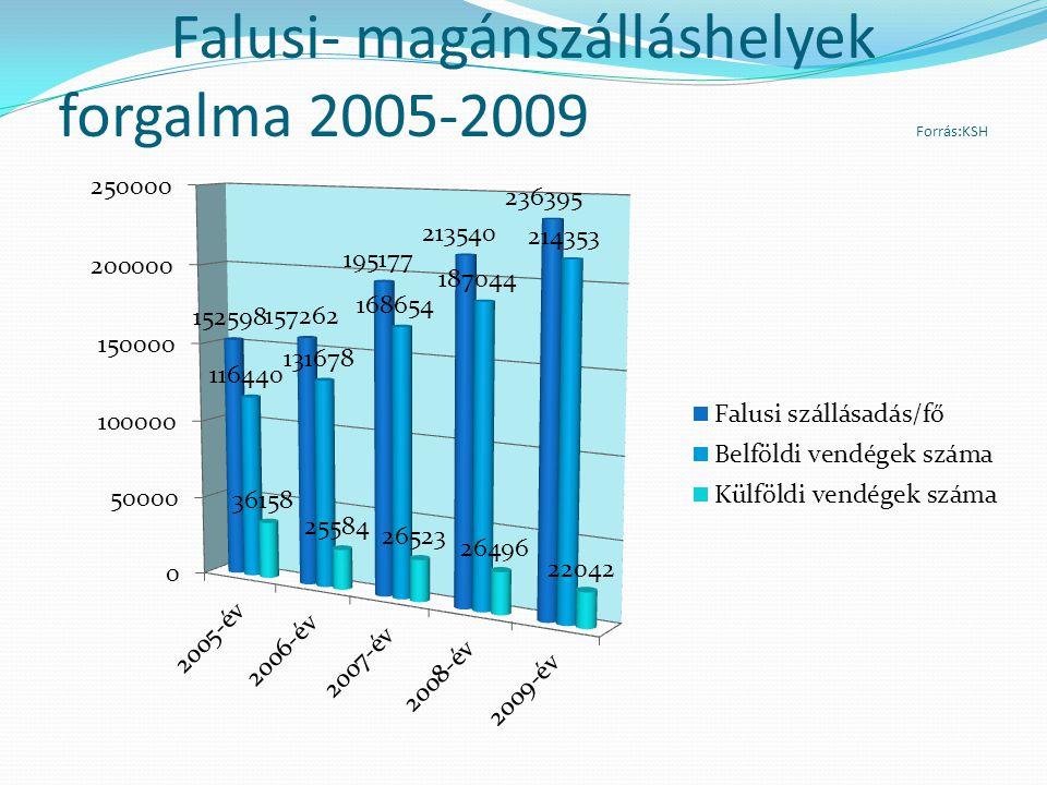 Falusi- magánszálláshelyek forgalma 2005-2009 Forrás:KSH
