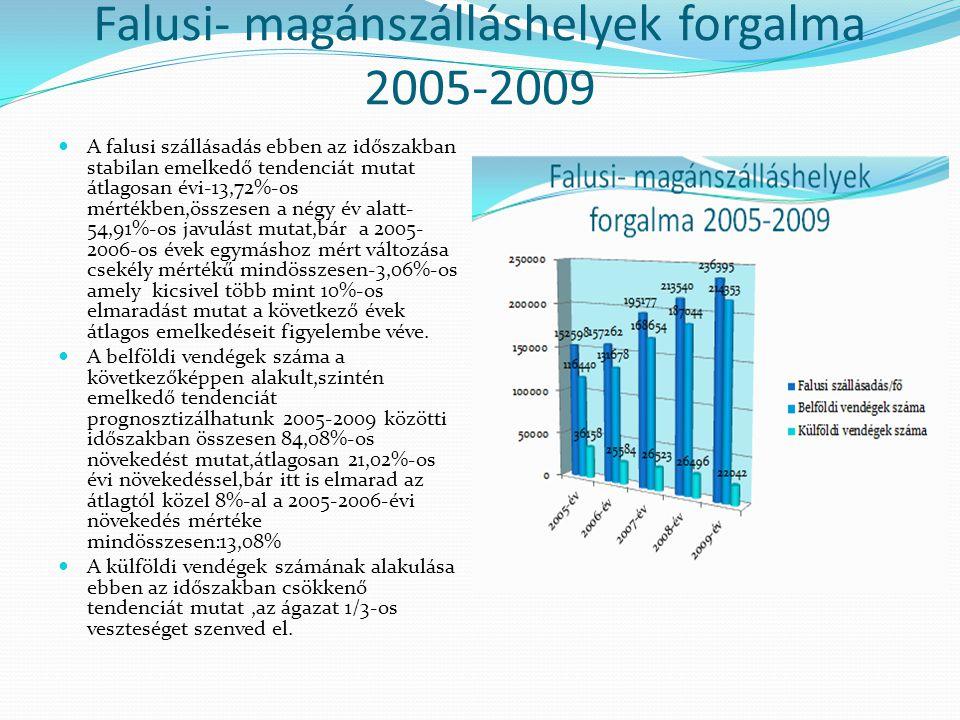 Falusi- magánszálláshelyek forgalma 2005-2009 A falusi szállásadás ebben az időszakban stabilan emelkedő tendenciát mutat átlagosan évi-13,72%-os mértékben,összesen a négy év alatt- 54,91%-os javulást mutat,bár a 2005- 2006-os évek egymáshoz mért változása csekély mértékű mindösszesen-3,06%-os amely kicsivel több mint 10%-os elmaradást mutat a következő évek átlagos emelkedéseit figyelembe véve.