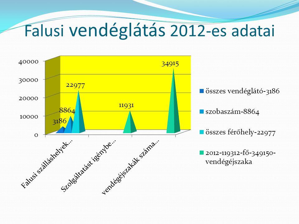 Falusi vendéglátás 2012-es adatai