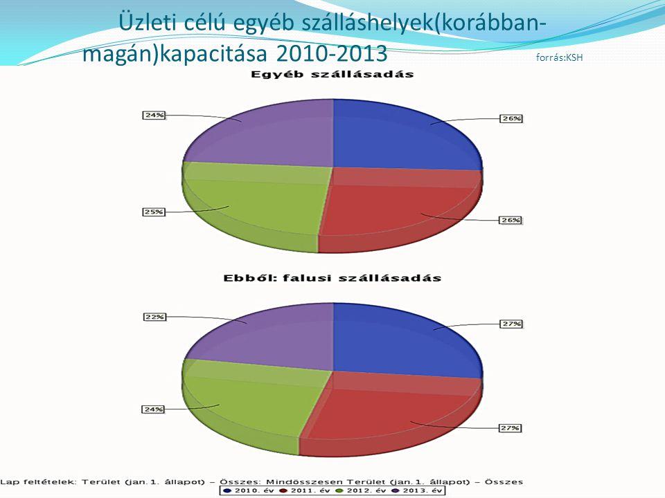 Üzleti célú egyéb szálláshelyek(korábban- magán)kapacitása 2010-2013 forrás:KSH Forrás:KSH