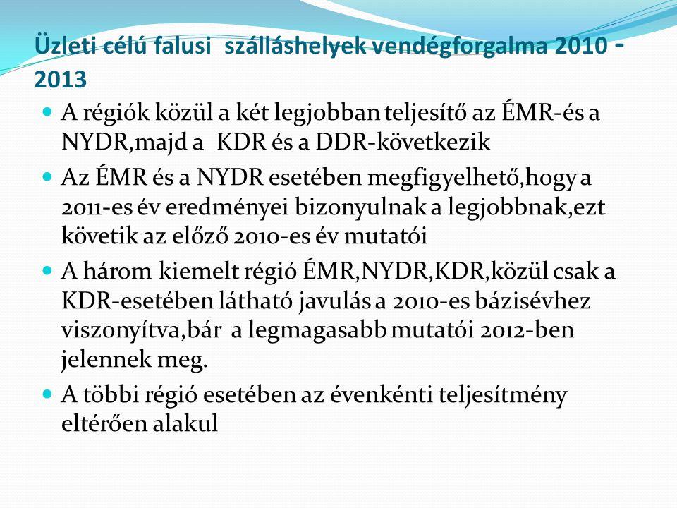 Üzleti célú falusi szálláshelyek vendégforgalma 2010 - 2013 A régiók közül a két legjobban teljesítő az ÉMR-és a NYDR,majd a KDR és a DDR-következik Az ÉMR és a NYDR esetében megfigyelhető,hogy a 2011-es év eredményei bizonyulnak a legjobbnak,ezt követik az előző 2010-es év mutatói A három kiemelt régió ÉMR,NYDR,KDR,közül csak a KDR-esetében látható javulás a 2010-es bázisévhez viszonyítva,bár a legmagasabb mutatói 2012-ben jelennek meg.