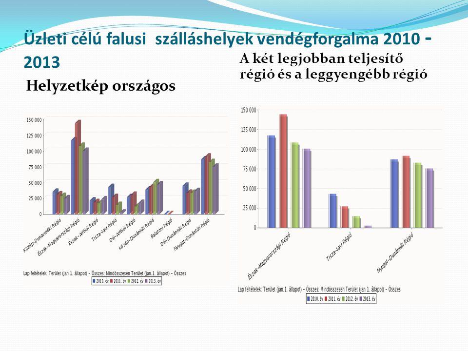 Üzleti célú falusi szálláshelyek vendégforgalma 2010 - 2013 Helyzetkép országos A két legjobban teljesítő régió és a leggyengébb régió