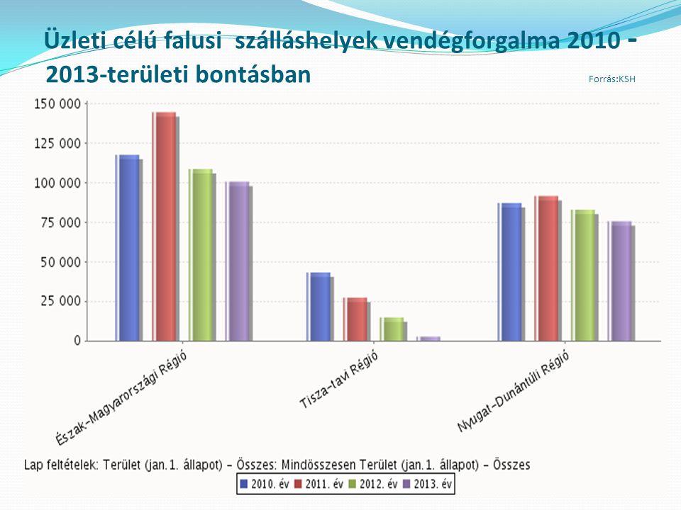 Üzleti célú falusi szálláshelyek vendégforgalma 2010 - 2013-területi bontásban Forrás:KSH