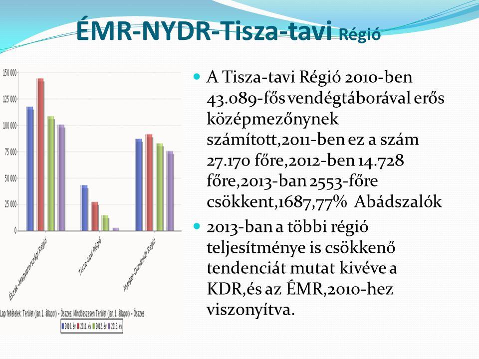 ÉMR-NYDR-Tisza-tavi Régió A Tisza-tavi Régió 2010-ben 43.089-fős vendégtáborával erős középmezőnynek számított,2011-ben ez a szám 27.170 főre,2012-ben 14.728 főre,2013-ban 2553-főre csökkent,1687,77% Abádszalók 2013-ban a többi régió teljesítménye is csökkenő tendenciát mutat kivéve a KDR,és az ÉMR,2010-hez viszonyítva.