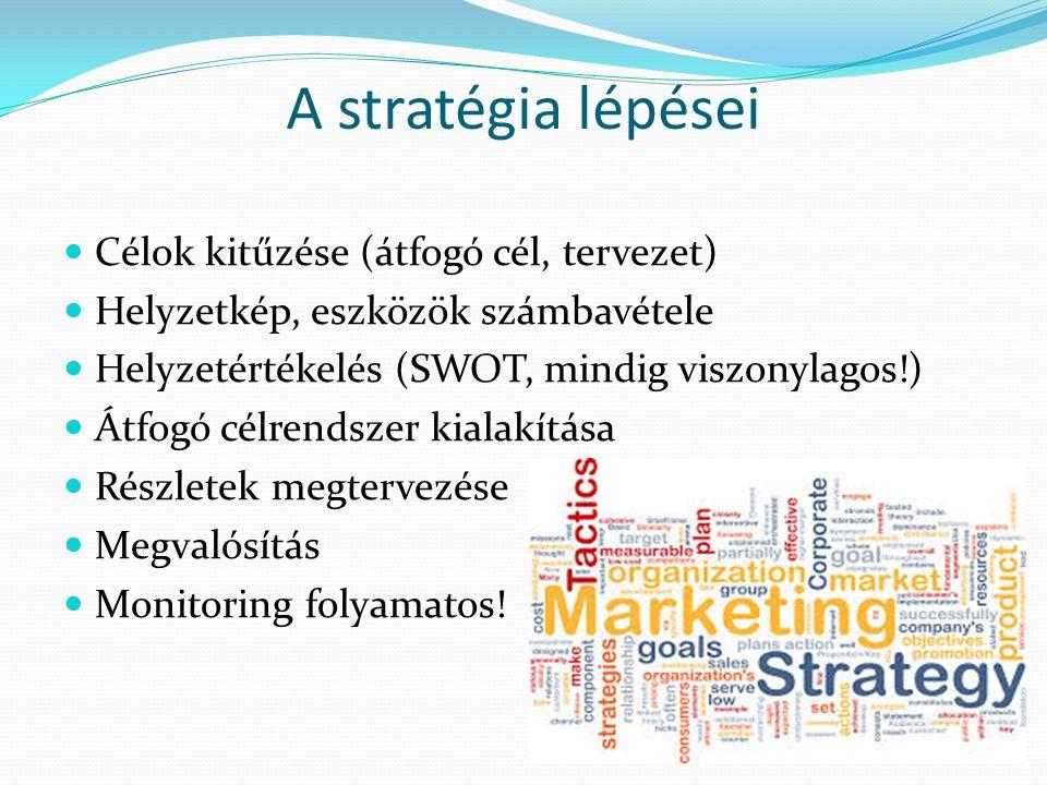 A stratégia lépései Célok kitűzése (átfogó cél, tervezet) Helyzetkép, eszközök számbavétele Helyzetértékelés (SWOT, mindig viszonylagos!) Átfogó célrendszer kialakítása Részletek megtervezése Megvalósítás Monitoring folyamatos!