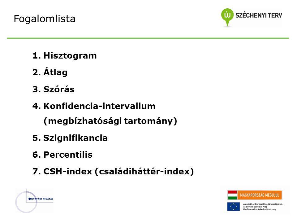 Fogalomlista 1.Hisztogram 2.Átlag 3.Szórás 4.Konfidencia-intervallum (megbízhatósági tartomány) 5.Szignifikancia 6.Percentilis 7.CSH-index (családiháttér-index)