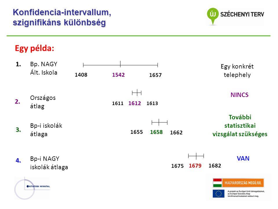 Konfidencia-intervallum, szignifikáns különbség 1408 1657 1542 NINCS VAN1.2.