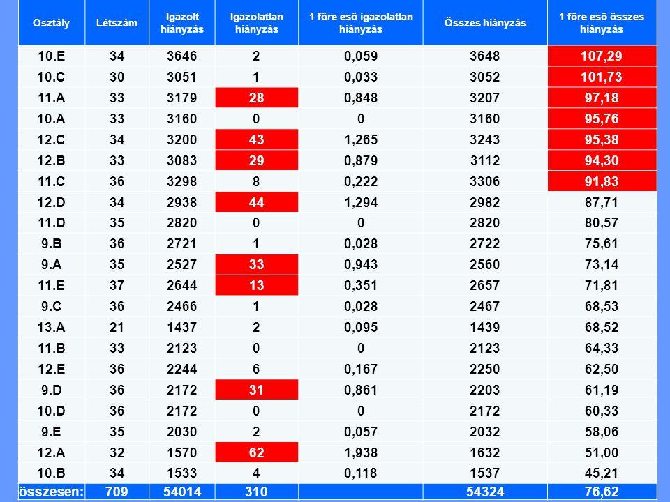 OsztályLétszám Igazolt hiányzás Igazolatlan hiányzás 1 főre eső igazolatlan hiányzás Összes hiányzás 1 főre eső összes hiányzás 10.E34364620,0593648107,29 10.C30305110,0333052101,73 11.A333179280,848320797,18 10.A33316000 95,76 12.C343200431,265324395,38 12.B333083290,879311294,30 11.C36329880,222330691,83 12.D342938441,294298287,71 11.D35282000 80,57 9.B36272110,028272275,61 9.A352527330,943256073,14 11.E372644130,351265771,81 9.C36246610,028246768,53 13.A21143720,095143968,52 11.B33212300 64,33 12.E36224460,167225062,50 9.D362172310,861220361,19 10.D36217200 60,33 9.E35203020,057203258,06 12.A321570621,938163251,00 10.B34153340,118153745,21 összesen:70954014310 5432476,62