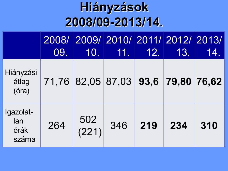 2008/ 09. 2009/ 10. 2010/ 11. 2011/ 12. 2012/ 13. 2013/ 14. Hiányzási átlag (óra) 71,7682,0587,0393,679,8076,62 Igazolat- lan órák száma 264 502 (221)