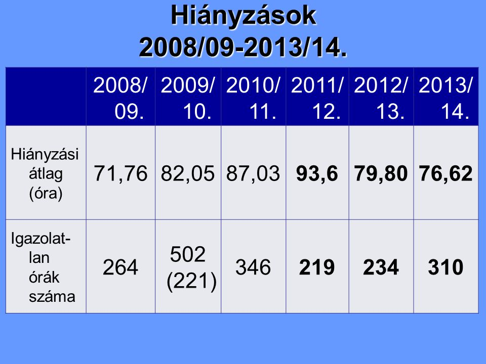2008/ 09. 2009/ 10. 2010/ 11. 2011/ 12. 2012/ 13.