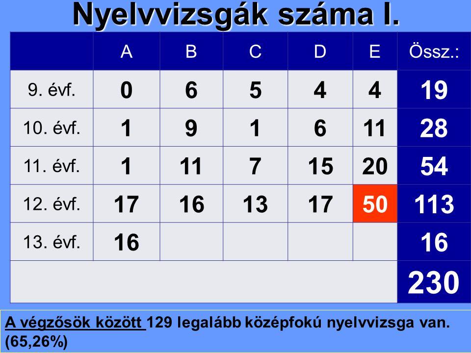 Nyelvvizsgák száma I. ABCDEÖssz.: 9. évf. 06544 19 10. évf. 191611 28 11. évf. 11171520 54 12. évf. 1716131750 113 13. évf. 16 230 A végzősök között 1