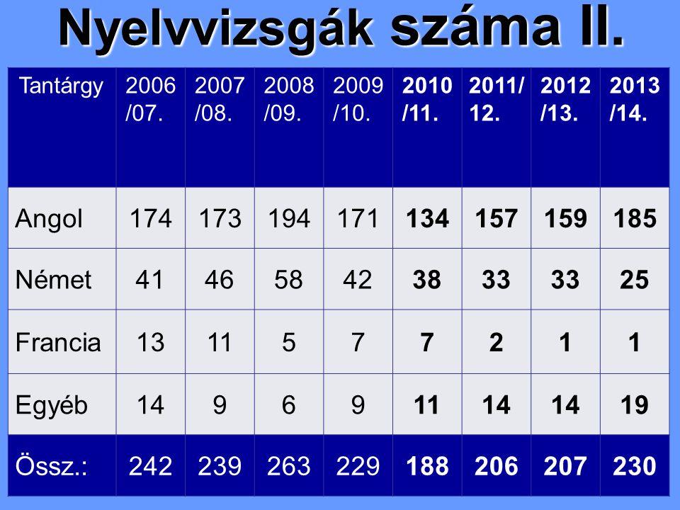 Nyelvvizsgák száma II. Tantárgy2006 /07. 2007 /08. 2008 /09. 2009 /10. 2010 /11. 2011/ 12. 2012 /13. 2013 /14. Angol174173194171134157159185 Német4146