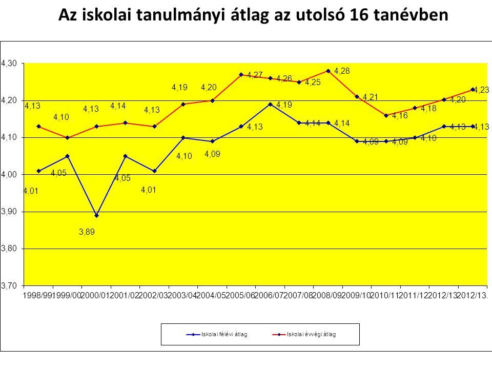Az iskolai tanulmányi átlag az utolsó 16 tanévben