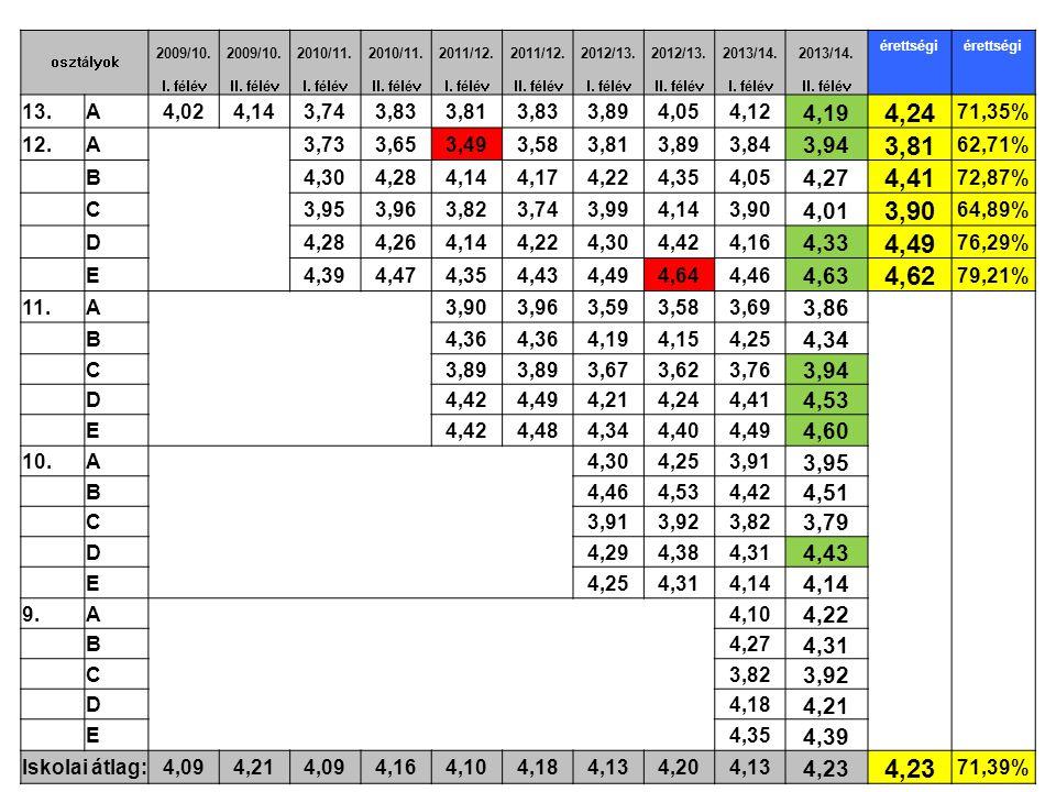 osztályok 2009/10. 2010/11. 2011/12. 2012/13. 2013/14.