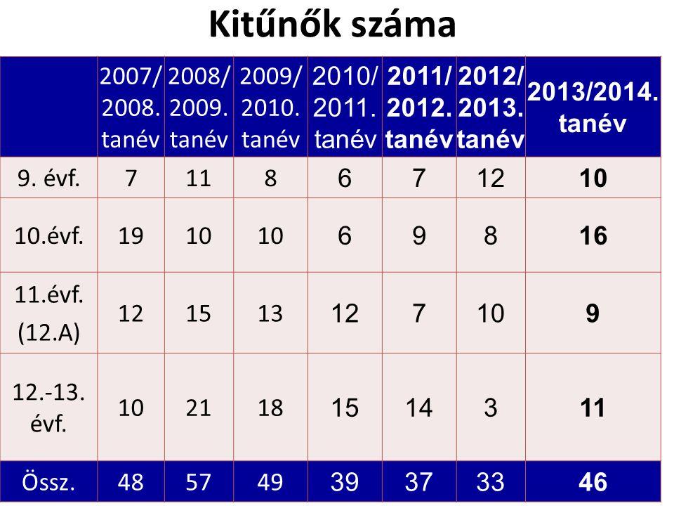 Kitűnők száma 2007/ 2008. tanév 2008/ 2009. tanév 2009/ 2010.
