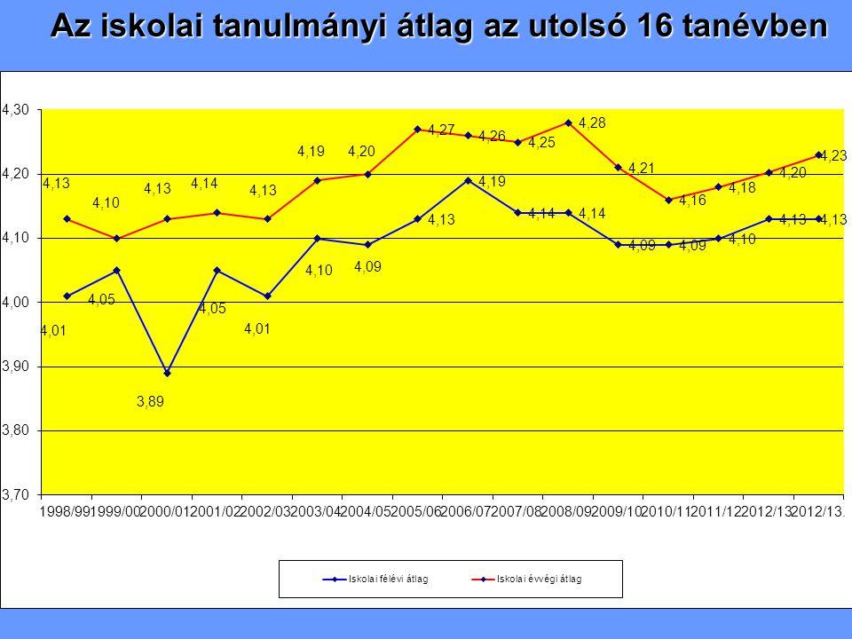 osztályok 2009/10.2010/11. 2011/12. 2012/13. 2013/14.