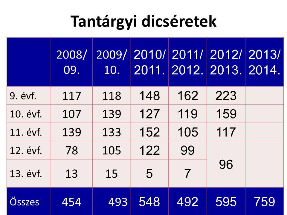 Tantárgyi dicséretek 2008/ 09. 2009/ 10. 2010/ 2011.