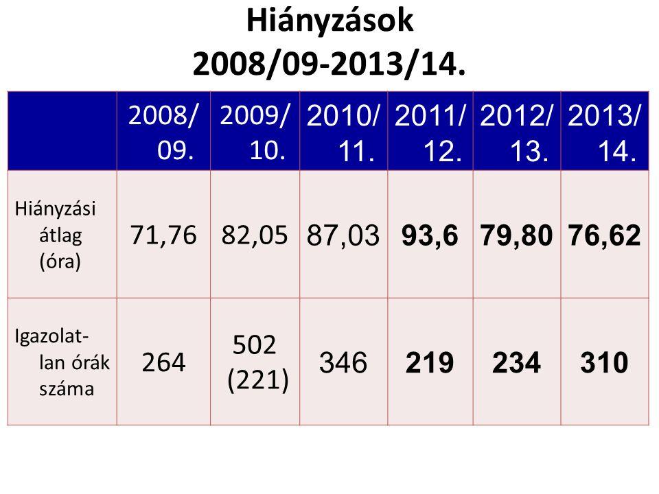 2008/ 09. 2009/ 10. 2010/ 11. 2011/ 12. 2012/ 13. 2013/ 14. Hiányzási átlag (óra) 71,7682,05 87,0393,679,8076,62 Igazolat- lan órák száma 264 502 (221