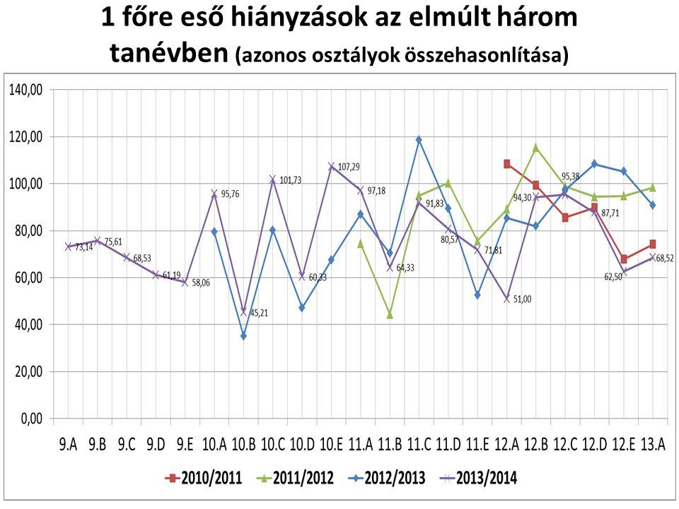 1 főre eső hiányzások az elmúlt három tanévben (azonos osztályok összehasonlítása)