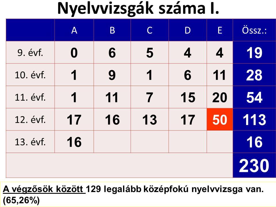 Nyelvvizsgák száma I. ABCDEÖssz.: 9. évf. 06544 19 10.