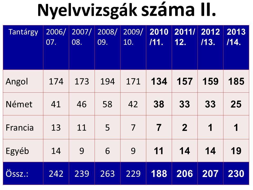 Nyelvvizsgák száma II. Tantárgy2006/ 07. 2007/ 08. 2008/ 09. 2009/ 10. 2010 /11. 2011/ 12. 2012 /13. 2013 /14. Angol174173194171 134157159185 Német414