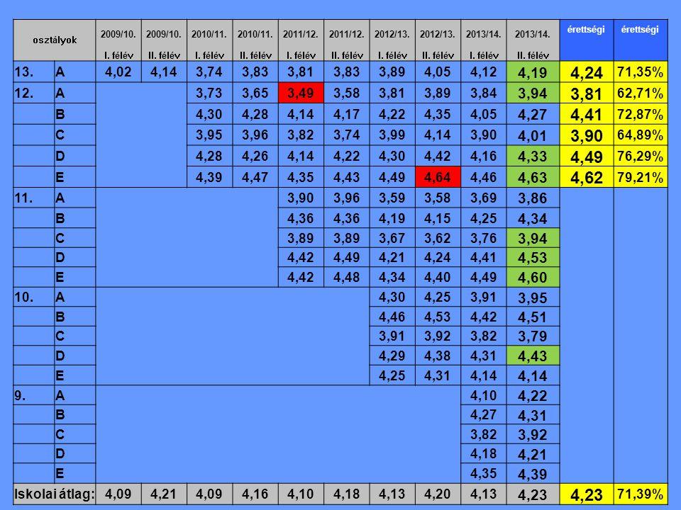 osztályok 2009/10. 2010/11. 2011/12. 2012/13. 2013/14. érettségi I. félévII. félévI. félévII. félévI. félévII. félévI. félévII. félévI. félévII. félév