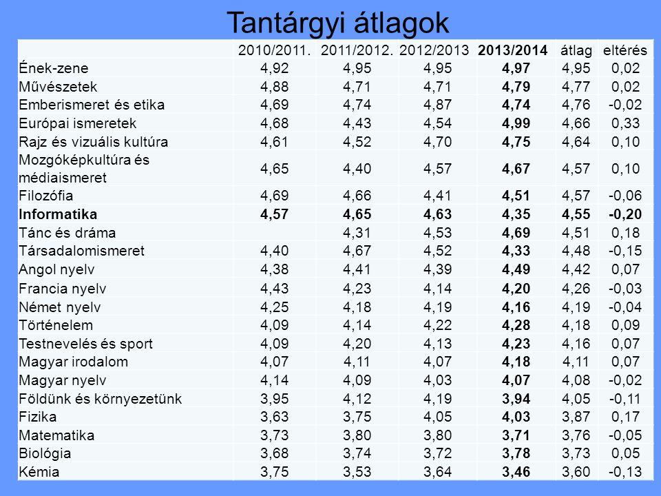 Nyelvvizsgák száma I.ABCDEÖssz.: 9. évf. 06544 19 10.