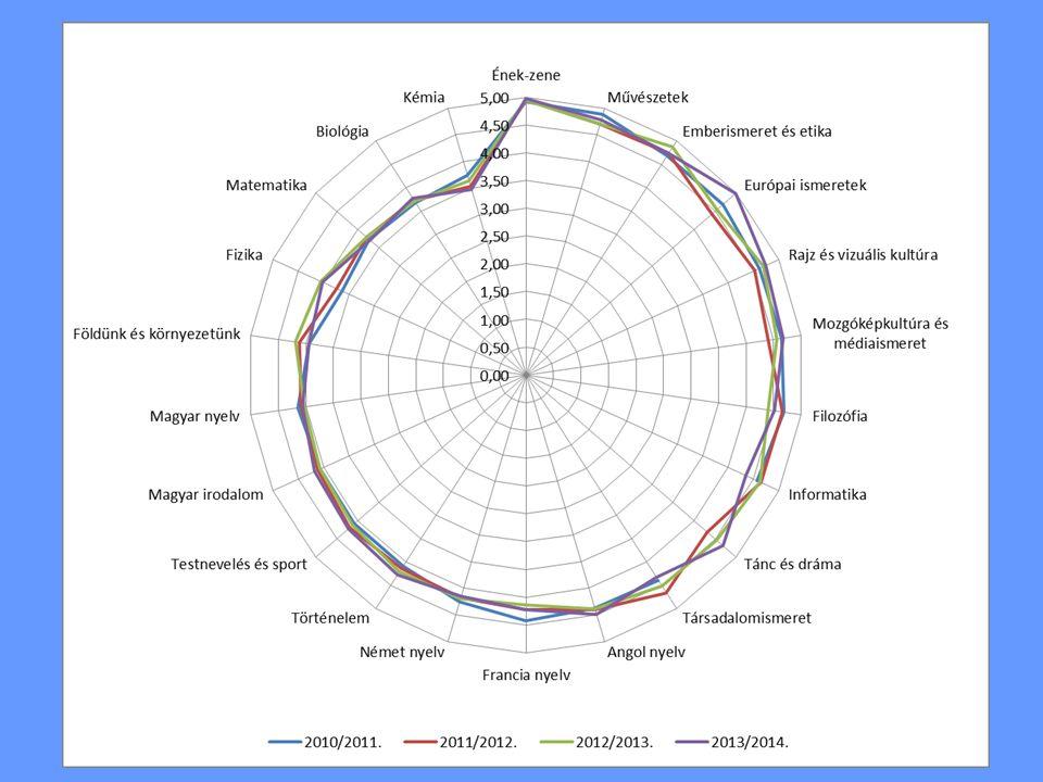 Nyelvvizsgák száma II.Tantárgy2006 /07. 2007 /08.