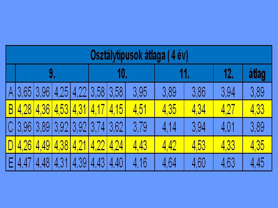 Kitűnők száma 2007/ 2008.tanév 2008/ 2009. tanév 2009/ 2010.