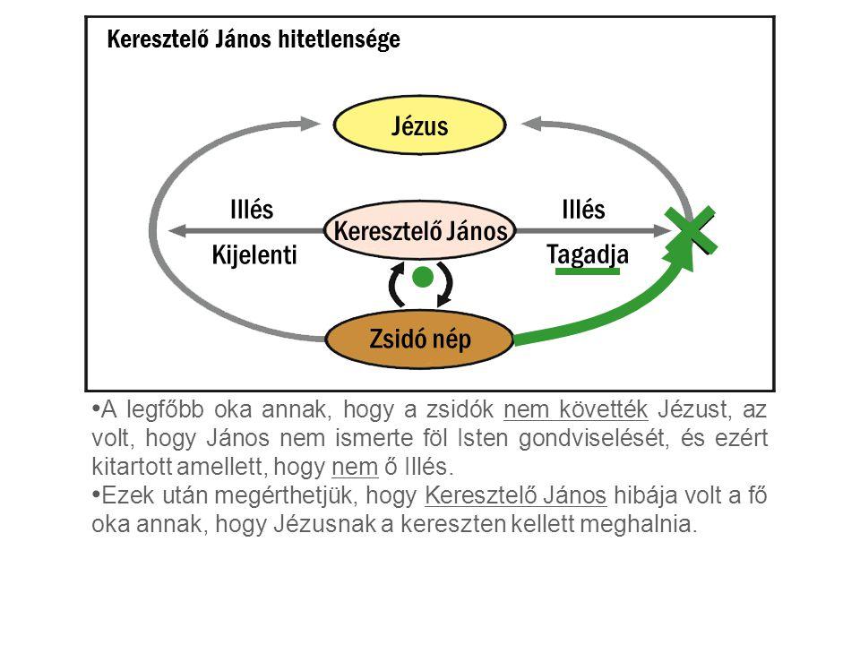 Keresztelő János hitetlensége Keresztelő János Jézus Zsidó nép Illés Kijelenti Tagadja A legfőbb oka annak, hogy a zsidók nem követték Jézust, az volt, hogy János nem ismerte föl Isten gondviselését, és ezért kitartott amellett, hogy nem ő Illés.