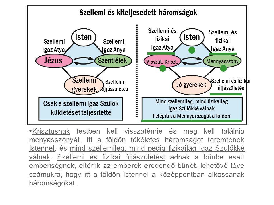 Szellemi és kiteljesedett háromságok Krisztusnak testben kell visszatérnie és meg kell találnia menyasszonyát. Itt a földön tökéletes háromságot terem