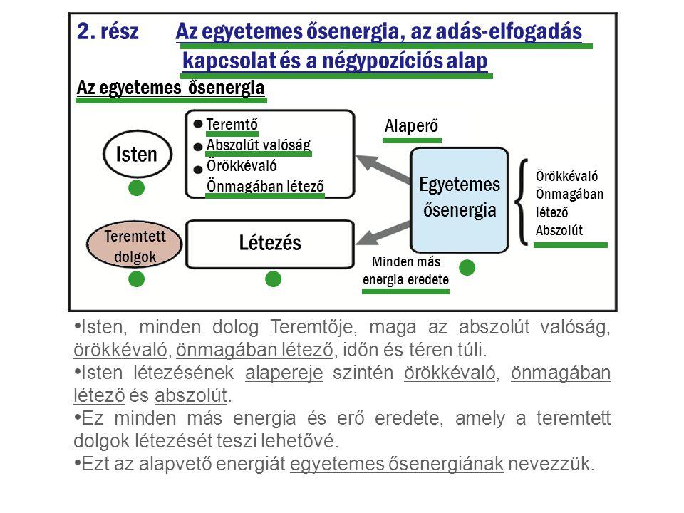 2. rész Az egyetemes ősenergia, az adás-elfogadás kapcsolat és a négypozíciós alap Az egyetemes ősenergia Teremtő Abszolút valóság Örökkévaló Önmagába