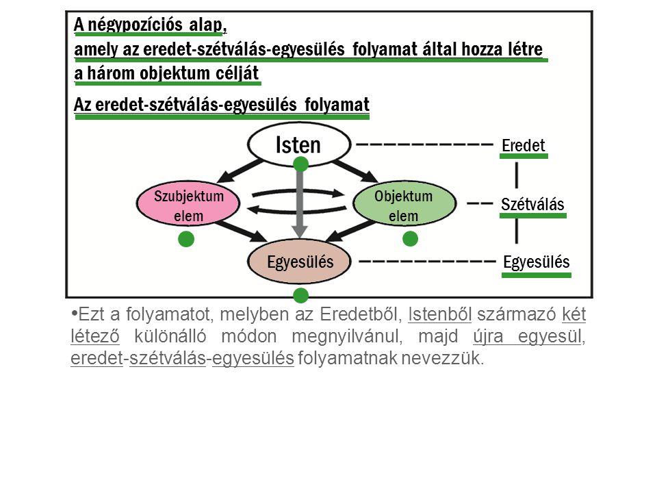 Isten Szubjektum elem Objektum elem A négypozíciós alap, amely az eredet-szétválás-egyesülés folyamat által hozza létre a három objektum célját Az ere
