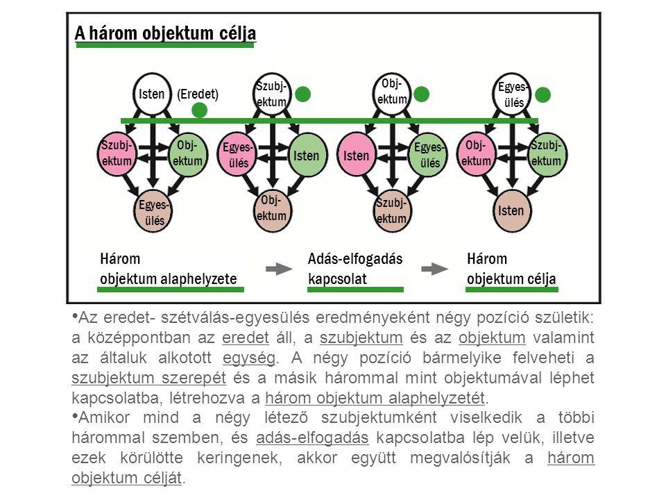 A három objektum célja Isten(Eredet) Isten Szubj- ektum Szubj- ektum Szubj- ektum Szubj- ektum Obj- ektum Obj- ektum Obj- ektum Obj- ektum Egyes- ülés Egyes- ülés Egyes- ülés Egyes- ülés Adás-elfogadás kapcsolat Három objektum alaphelyzete Három objektum célja Az eredet- szétválás-egyesülés eredményeként négy pozíció születik: a középpontban az eredet áll, a szubjektum és az objektum valamint az általuk alkotott egység.