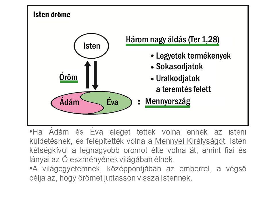 Isten Öröm ÁdámÉva Három nagy áldás (Ter 1,28) Legyetek termékenyek Sokasodjatok Uralkodjatok a teremtés felett Mennyország Ha Ádám és Éva eleget tett
