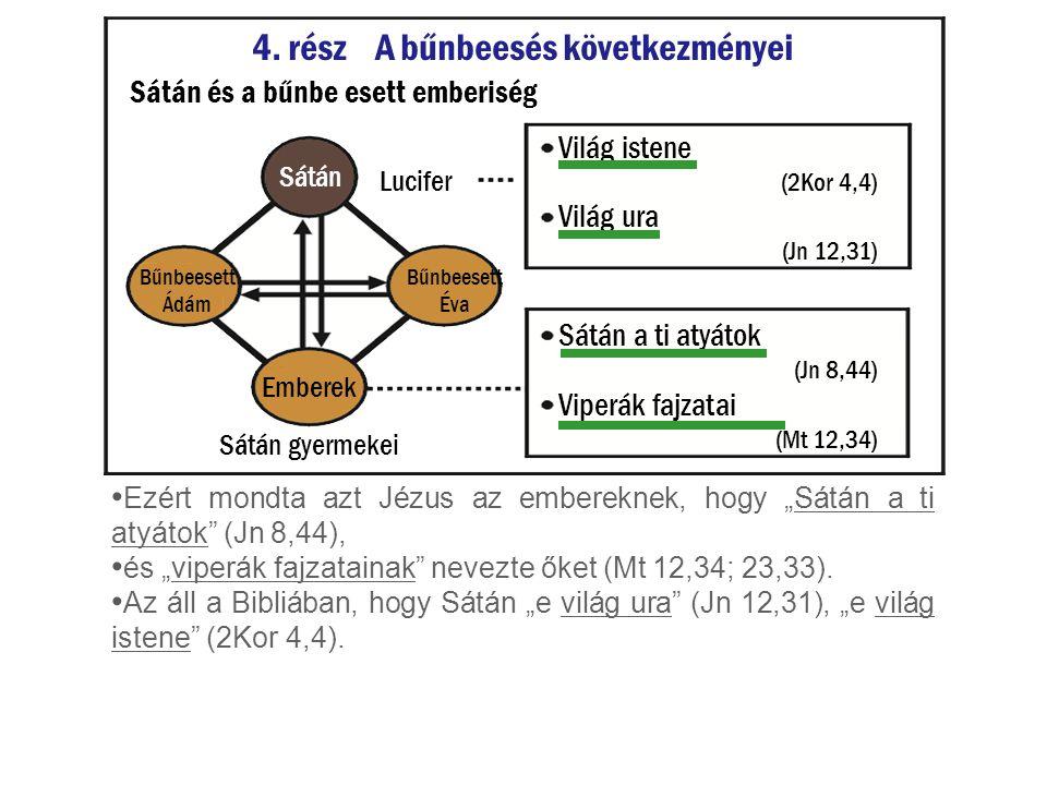 """Világ ura (Jn 12,31) Ezért mondta azt Jézus az embereknek, hogy """"Sátán a ti atyátok"""" (Jn 8,44), és """"viperák fajzatainak"""" nevezte őket (Mt 12,34; 23,33"""
