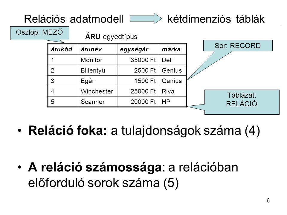 6 Relációs adatmodellkétdimenziós táblák Reláció foka: a tulajdonságok száma (4) A reláció számossága: a relációban előforduló sorok száma (5) árukódárunévegységármárka 1Monitor35000 FtDell 2Billentyű2500 FtGenius 3Egér1500 FtGenius 4Winchester25000 FtRiva 5Scanner20000 FtHP Sor: RECORD Oszlop: MEZŐ Táblázat: RELÁCIÓ ÁRU egyedtípus