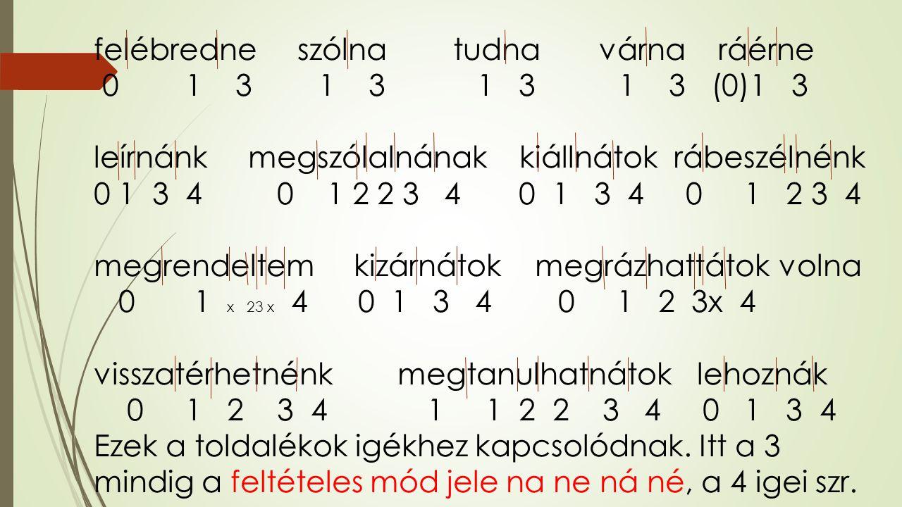 felébredne szólna tudna várna ráérne 0 1 3 1 3 1 3 1 3 (0)1 3 leírnánk megszólalnának kiállnátok rábeszélnénk 0 1 3 4 0 1 2 2 3 4 0 1 3 4 0 1 2 3 4 megrendeltem kizárnátok megrázhattátok volna 0 1 x 23 x 4 0 1 3 4 0 1 2 3x 4 visszatérhetnénk megtanulhatnátok lehoznák 0 1 2 3 4 1 1 2 2 3 4 0 1 3 4 Ezek a toldalékok igékhez kapcsolódnak.