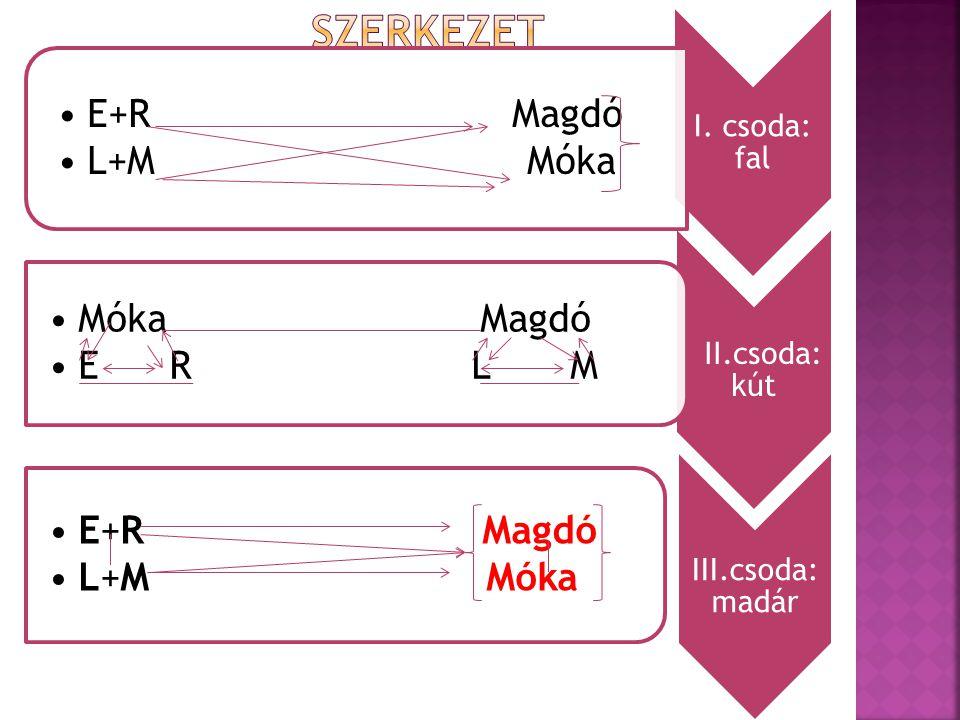 I. csoda: fal E+R Magdó L+M Móka II.csoda: kút Móka Magdó E R L M III.csoda: madár E+R Magdó L+M Móka