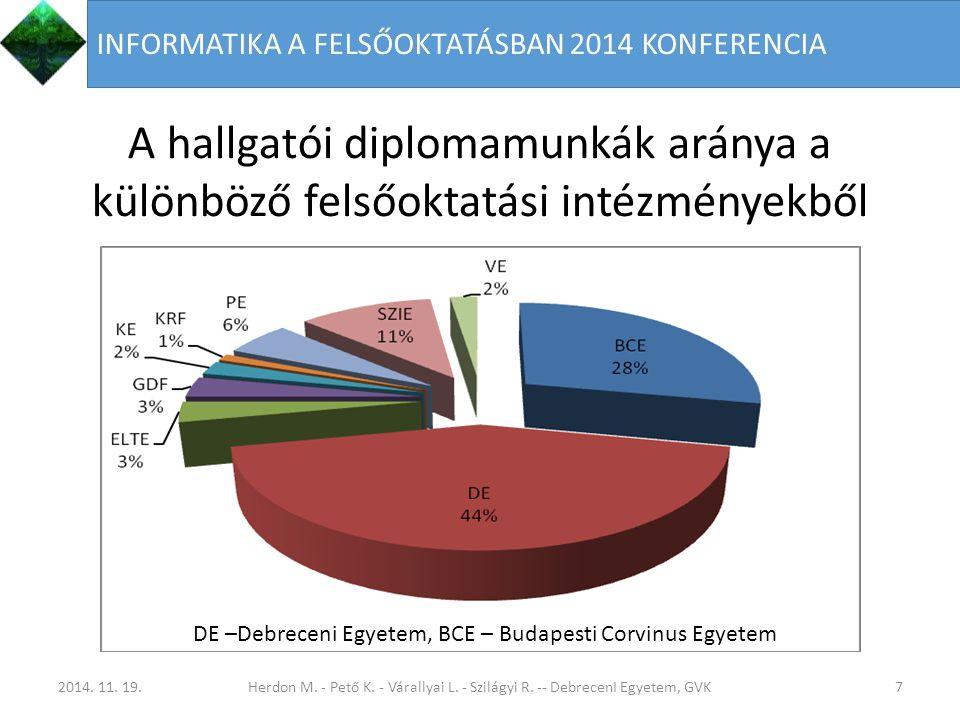 A hallgatói diplomamunkák aránya a különböző felsőoktatási intézményekből 7 DE –Debreceni Egyetem, BCE – Budapesti Corvinus Egyetem 2014.