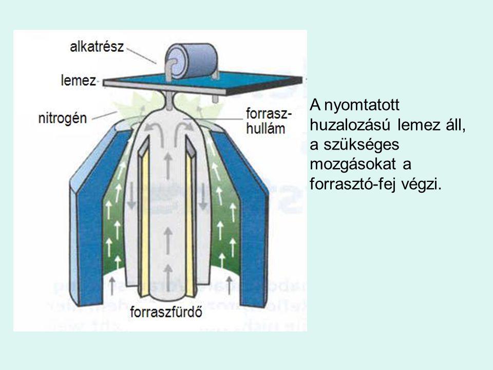 A nyomtatott huzalozású lemez áll, a szükséges mozgásokat a forrasztó-fej végzi.