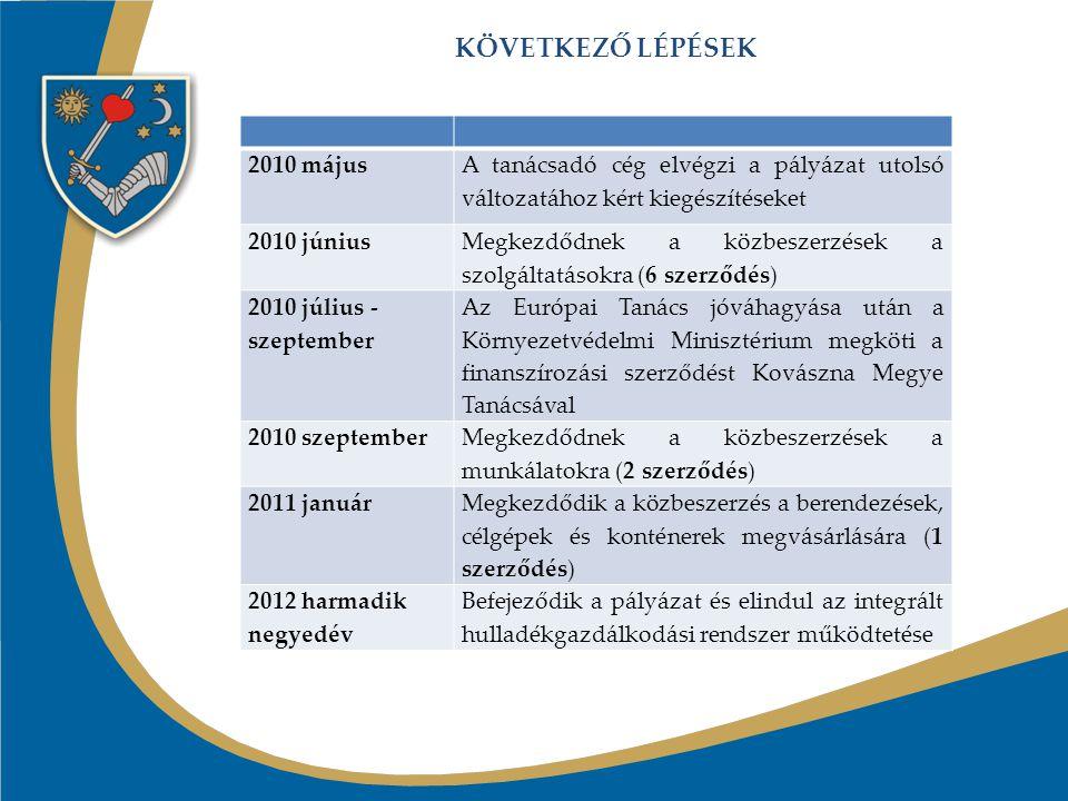 KÖVETKEZŐ LÉPÉSEK 2010 májusA tanácsadó cég elvégzi a pályázat utolsó változatához kért kiegészítéseket 2010 június Megkezdődnek a közbeszerzések a szolgáltatásokra (6 szerződés) 2010 július - szeptember Az Európai Tanács jóváhagyása után a Környezetvédelmi Minisztérium megköti a finanszírozási szerződést Kovászna Megye Tanácsával 2010 szeptember Megkezdődnek a közbeszerzések a munkálatokra (2 szerződés) 2011 január Megkezdődik a közbeszerzés a berendezések, célgépek és konténerek megvásárlására (1 szerződés) 2012 harmadik negyedév Befejeződik a pályázat és elindul az integrált hulladékgazdálkodási rendszer működtetése